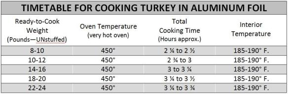 Timetable for TURKEY - for blog post
